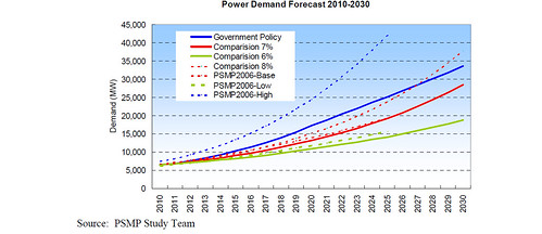 power demand forecast
