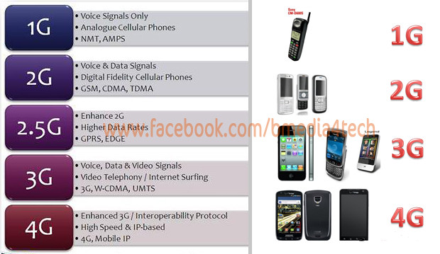 Whats are mobile generations: ...