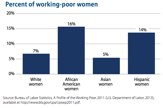 A chart shows that 16% of african american women are working poor, compared to 14% of latina women, 7% of white women, and 5% of Asian women