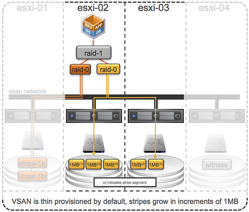 VSAN stripe increments