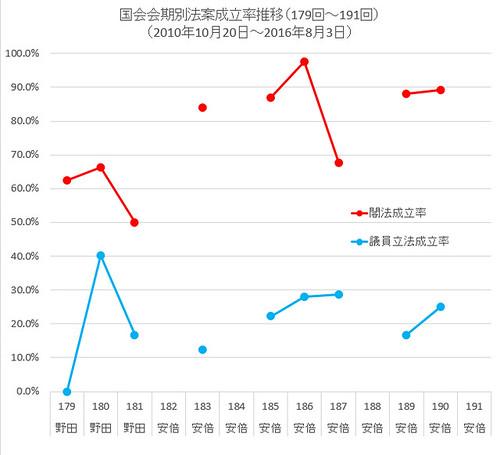 国会会期別法案成立率推移(179回〜191回)