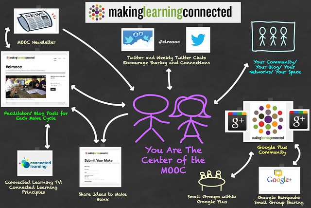 Making Learning Connected Overview2
