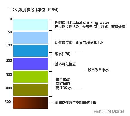 TDS Graph