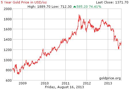 Gambar grafik chart pergerakan harga emas dunia 5 tahun terakhir per 16 Agustus 2013