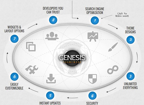 9588978891_ab68d0b1b9 6 Easy Ways To Choose The Best Genesis Child Themes Blog Blogging Tips Marketing WordPress WordPress Tutorials