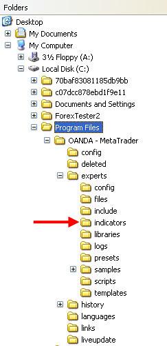 How to Install Custom Indicators in MetaTrader 4
