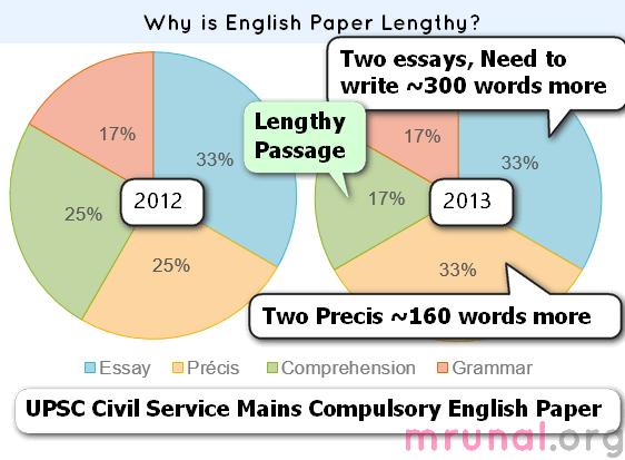 UPSC English paper Mains 2013