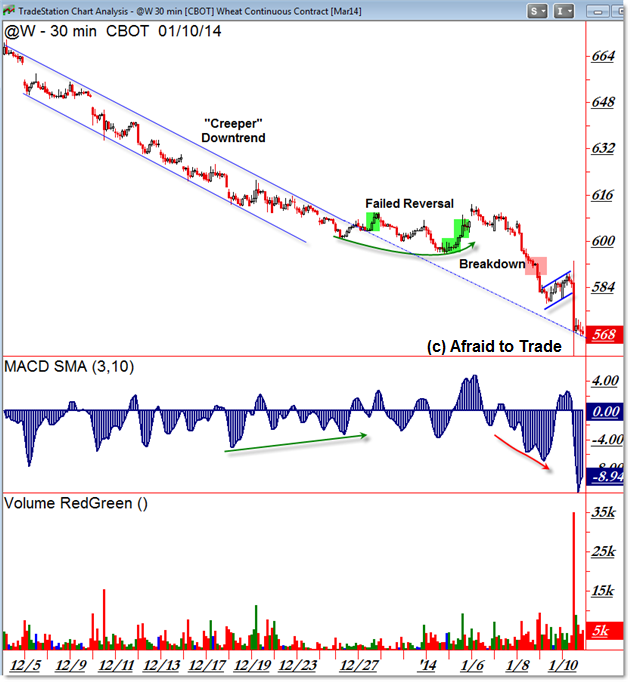 Wheat @W Wheat Futures Technical Analysis Trend