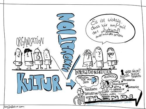 Wenn aus Organisationskultur Innovationskultur wird by Tanja FÖHR