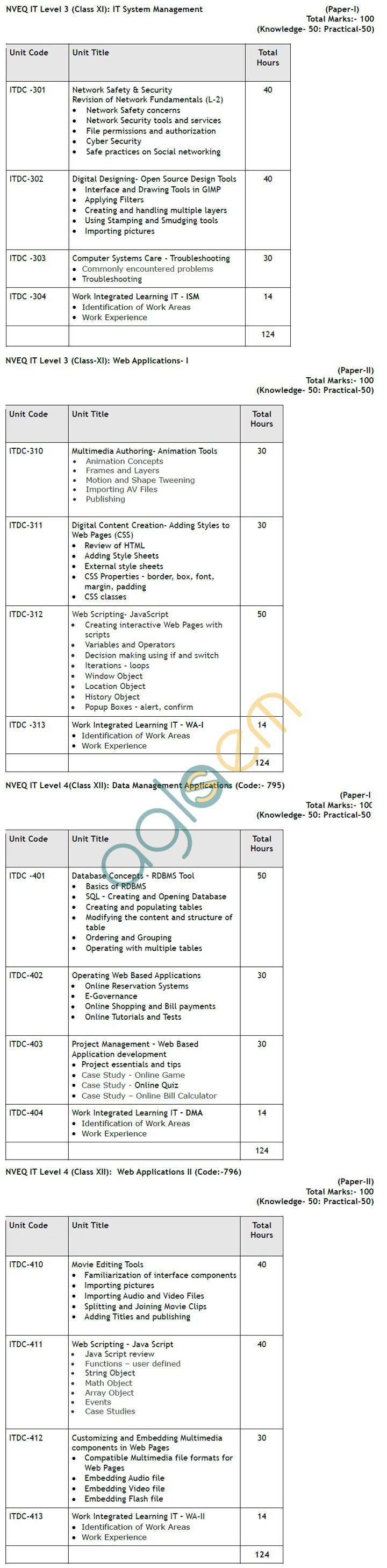 CBSE Vocational Syllabus for Information Technology – NVEQ IT Level 3 and 4