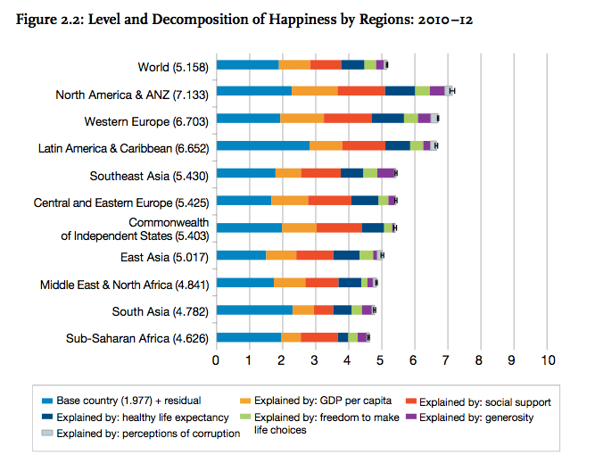 World Happiness Report Graphic