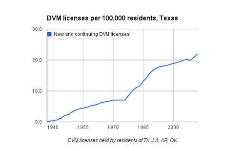 DVM licenses per 100,000 residents, Texas