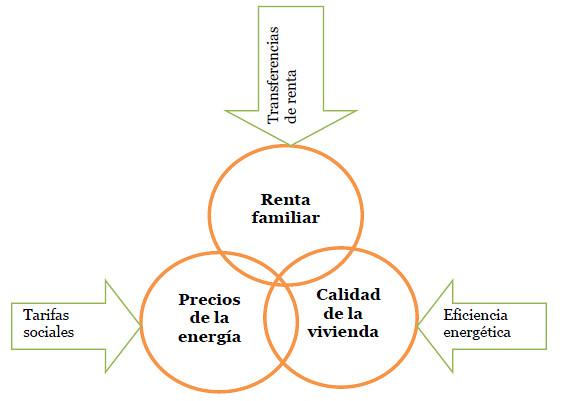 Asociacion de Cienicas Ambientales Pobreza Energetica