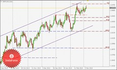 GBP/USD intraday technical levels and trading recommendations for March 7, 2014