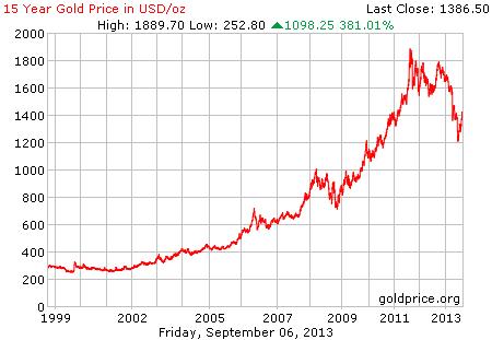 Gambar grafik chart pergerakan harga emas dunia 15 tahun terakhir per 06 September 2013