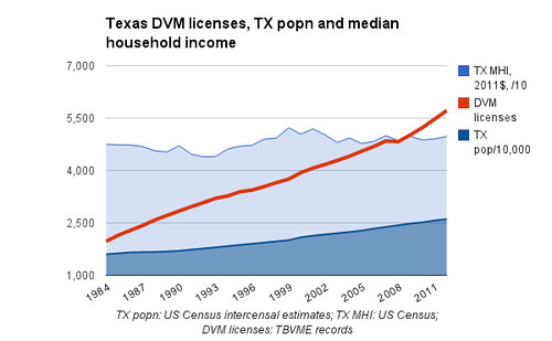 Texas DVM licenses, TX popn and median household income