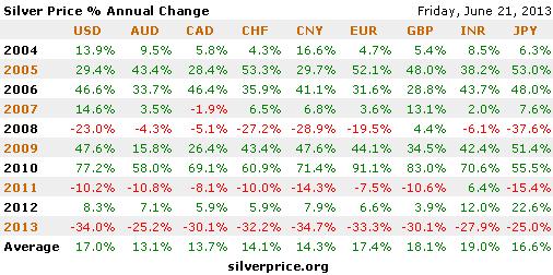 Persen harga perak dari tahun ke tahun