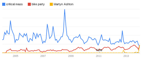 Google Trends: Critical Mass, etc