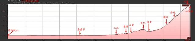 單車登武嶺的高度剖面圖
