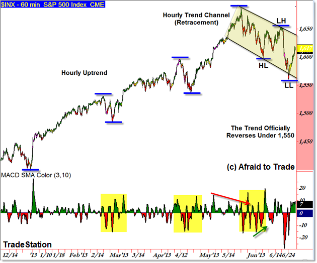 SPX SP500 S&P 500 Hourly Trend Structure Trend of Market Structure