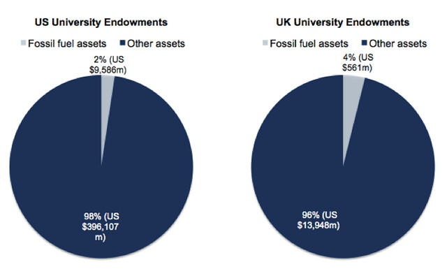 Fossil fuels are a sliver of university endowments