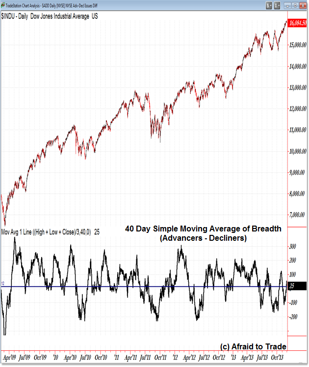 Breadth Advancers Decliners Advance Decline NYSE Breadth Market Internals Bull Market