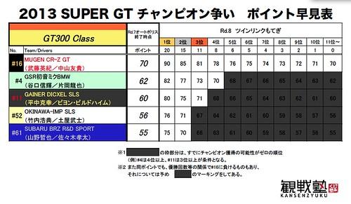 SGTチャンピオン争い(GT300)早見表