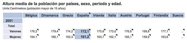 Altura de los españoles y europeos