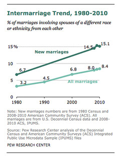 Chart showing increase of interracial marriages.