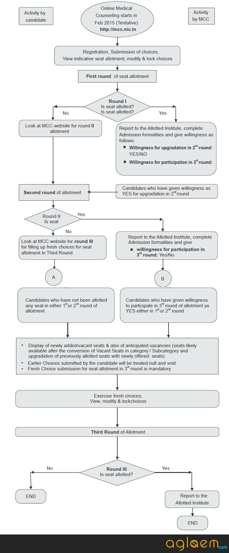 Flowchart for AIPGMEE 2015 counselling