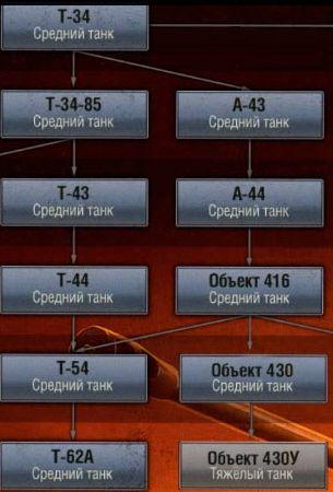 Ветка танков СССР в 0.8.8