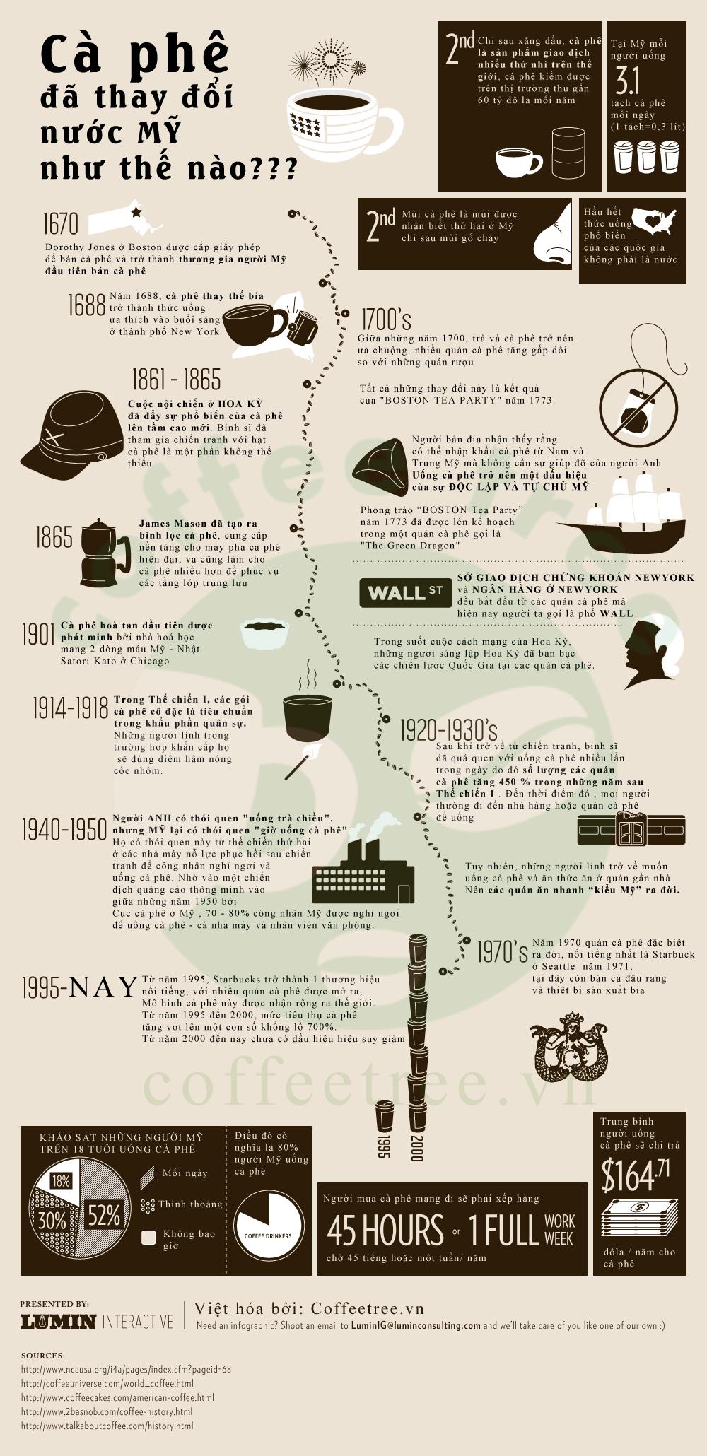Cà phê thay đổi nước Mỹ như thế nào?