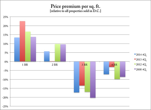 Price per square foot premium