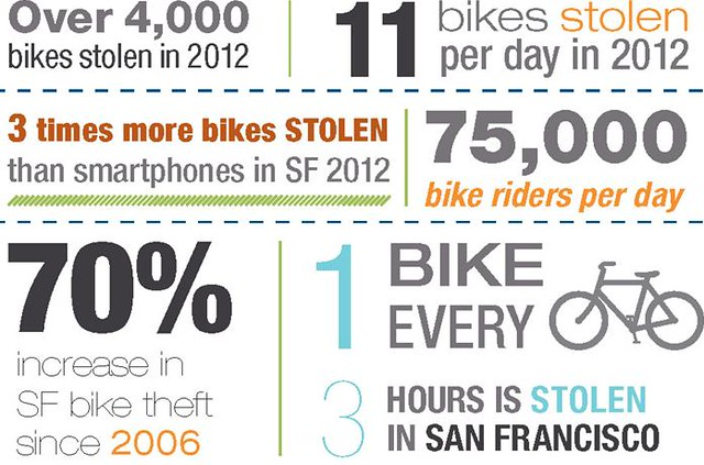 safebike_sf-statistics