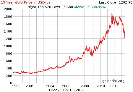 Gambar grafik chart pergerakan harga emas dunia 15 tahun terakhir per 19 Juli 2013
