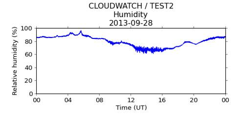 Relative humidity, 2013-09-28