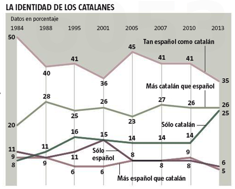 14a01 LV Identidad de los catalanes y sus prferencias modelo político 2