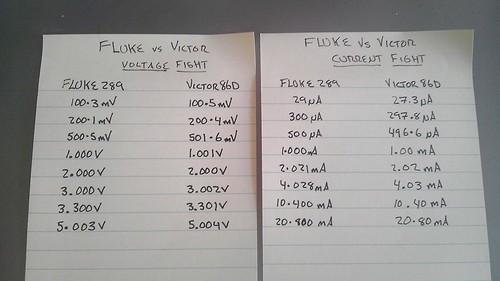 Fluke 287 vs Victor 86D