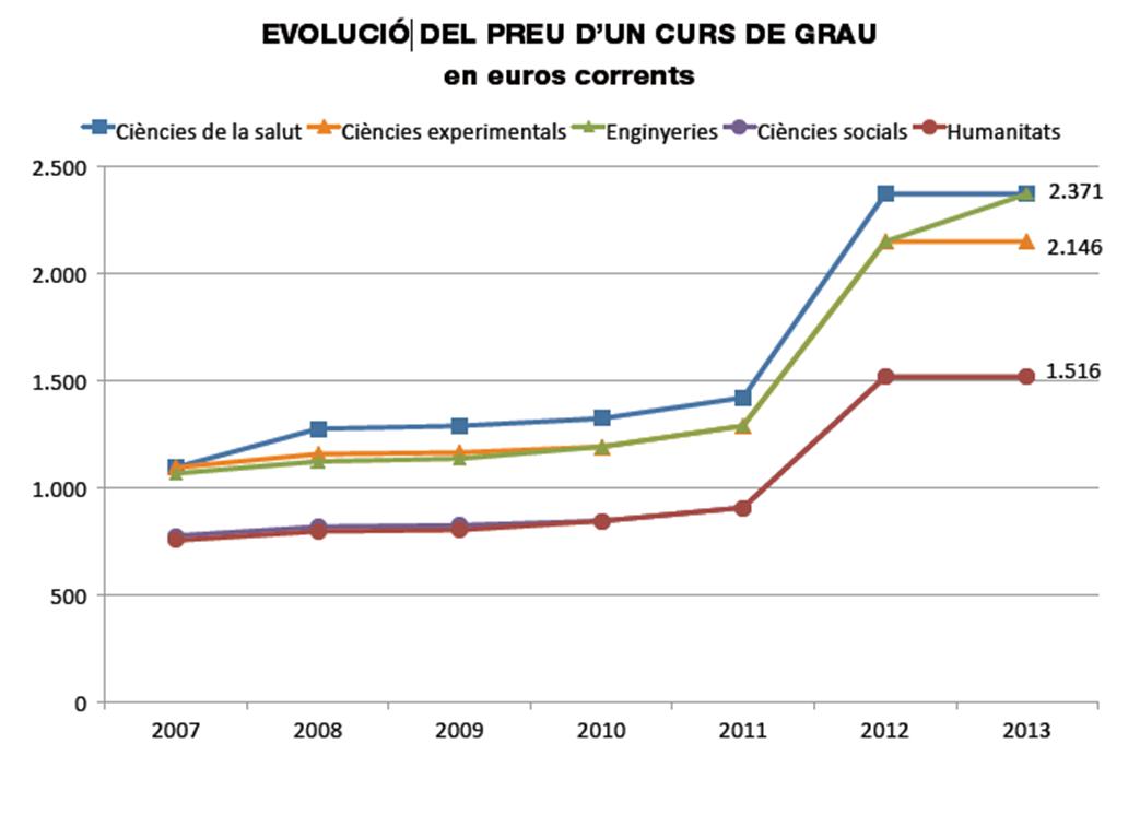 evolució del preu d´un curs de grau per àmbits universitaris 2007-2013 a Catalunya