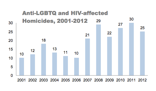 chart showing that there are 25 anti-LGBTQ and anti-HIV homicides in 2012
