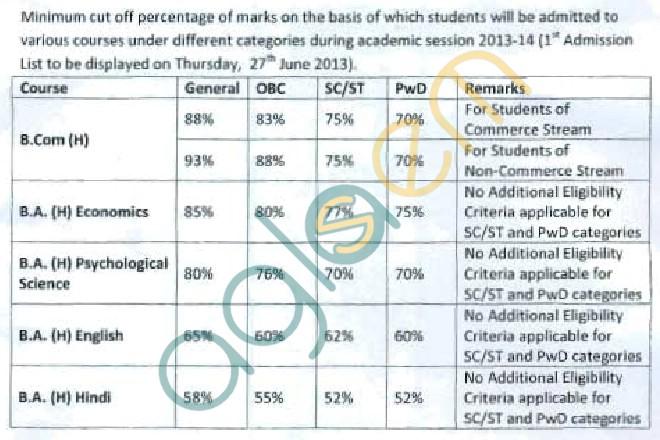 Delhi UniversitySri Aurobindo College (Evening)First Cut Off List 2013