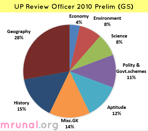 Chart UP Review officer 2010