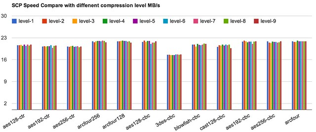 screen-scp-compare-compression-level