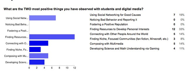 PD Digital Kids 2 positives