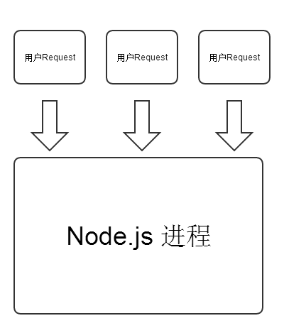 Node.js Request