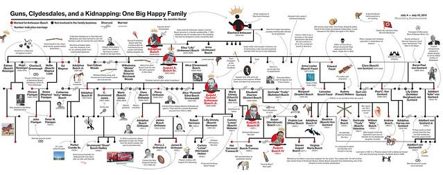 busch-family