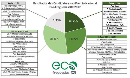 Eco-Freguesias XXI