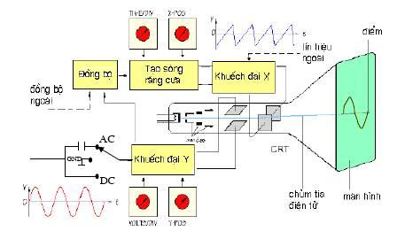 Dao động ký điện tử, máy đo tần số dao động