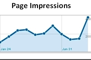 Optimise page loading times for more Page Impressions