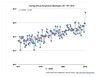 Average annual temperature is increasing in Washington, DC by tedeytan